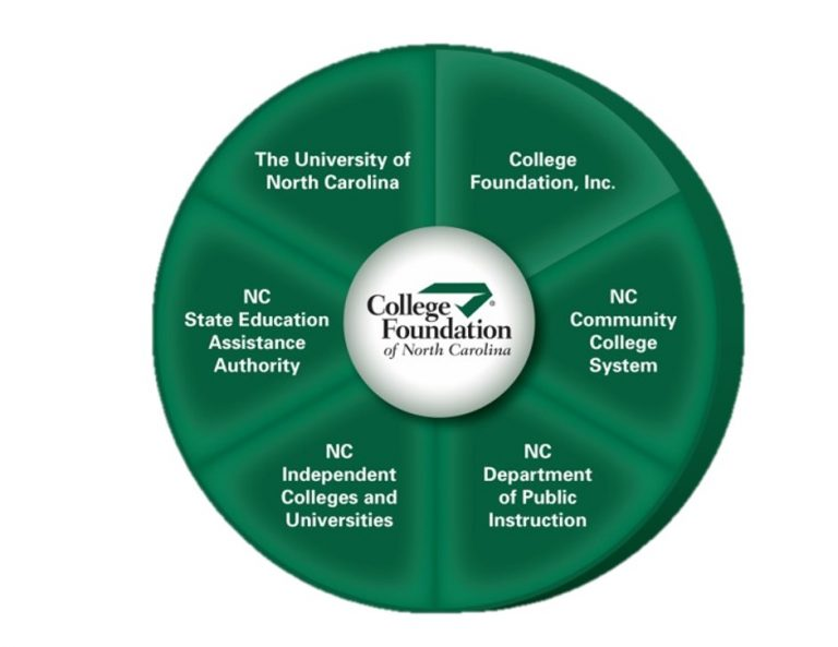 CFNC: UNC, NCSEAA, NC Independent Colleges & Universities, College Foundation, NC Community College System, NC DPI